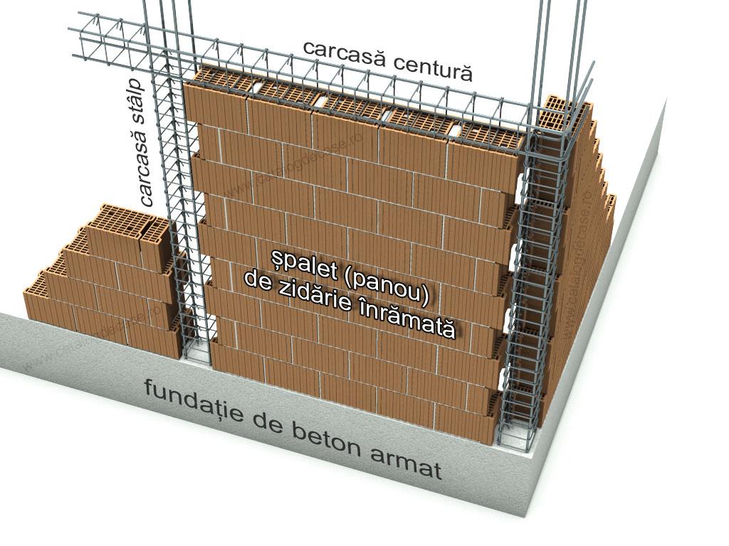 Din ce pot construi peretii unei case?