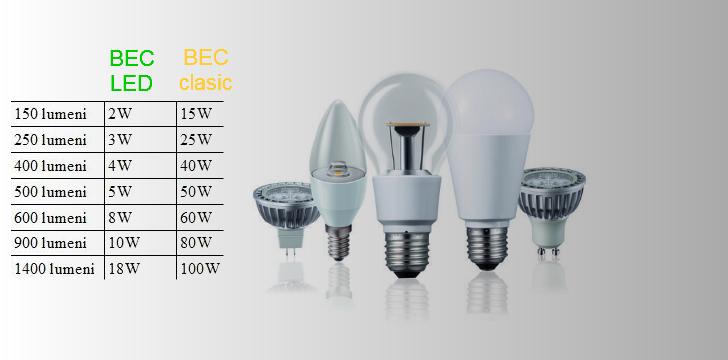 De ce as alege un bec LED?